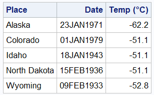 Listing of the US data set with the Farenheit temperature column formatted to display as Celsius