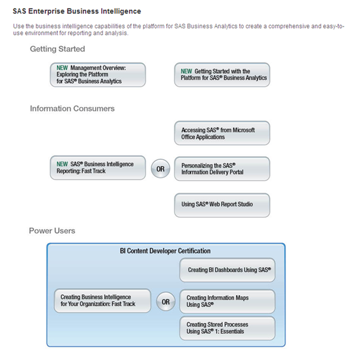 Updated Sas Business Intelligence Training Path Now Available Sas
