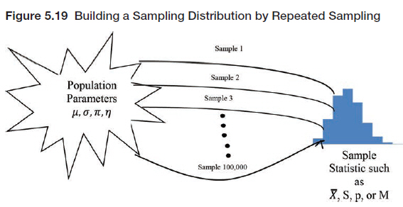 how to find sampling distribution