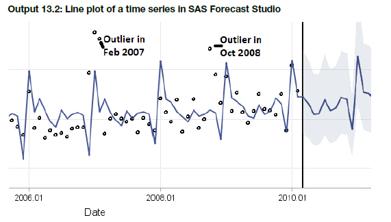how to detect outliers in r