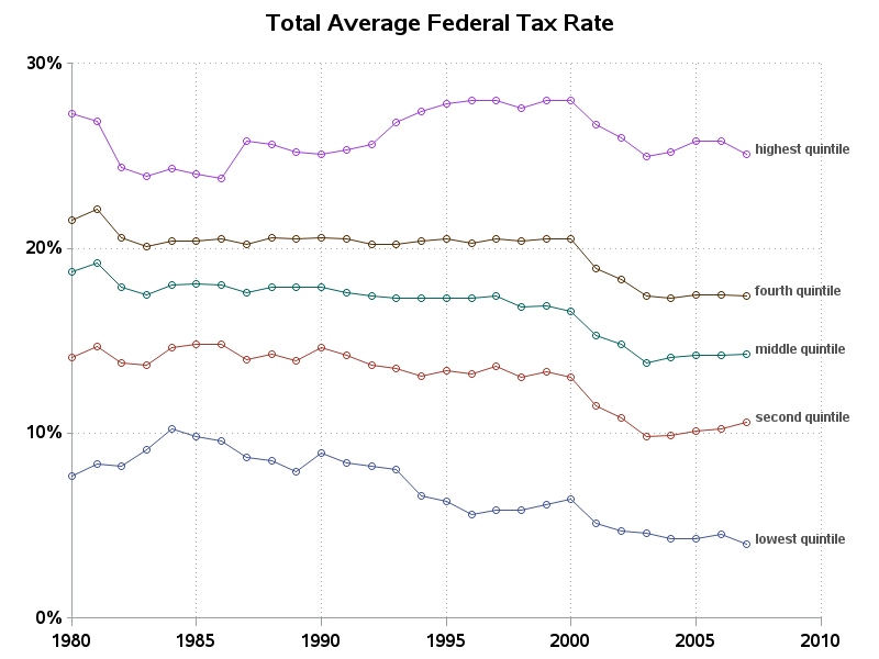 Line plot of average tax rates, by income quintile