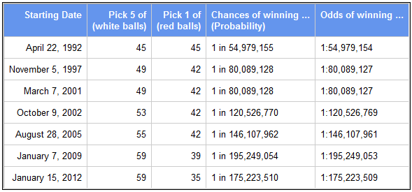 Powerball lottery odds