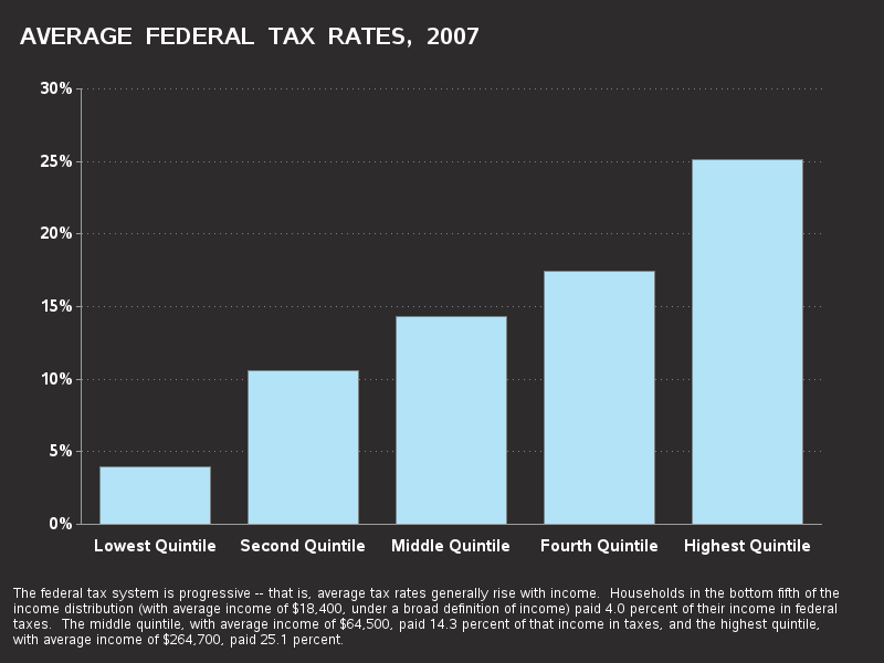 Bar chart of U.S. Federal Tax Rates in 2007, by income groups