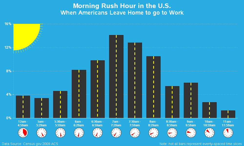 Rush hour infographic