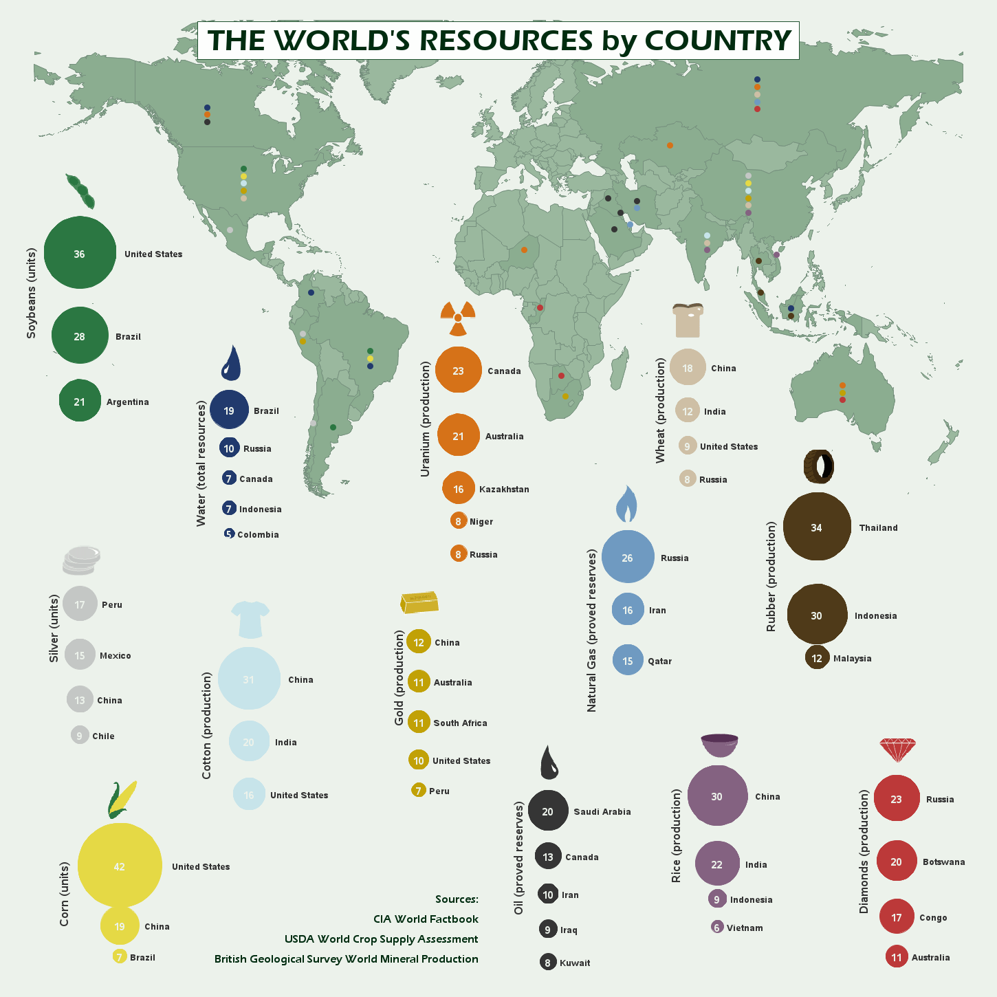 Natural Resources In The Indian Ocean