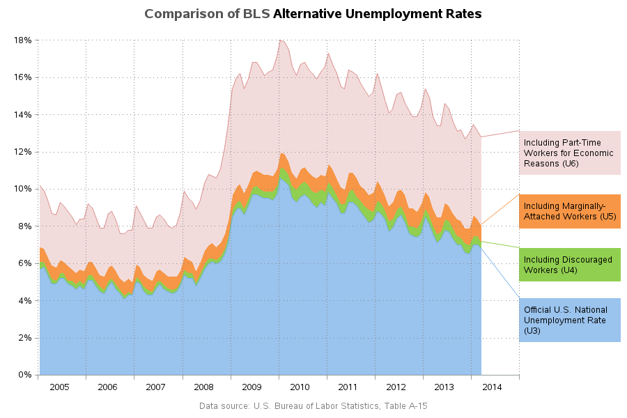 alternative_unemployment_rate