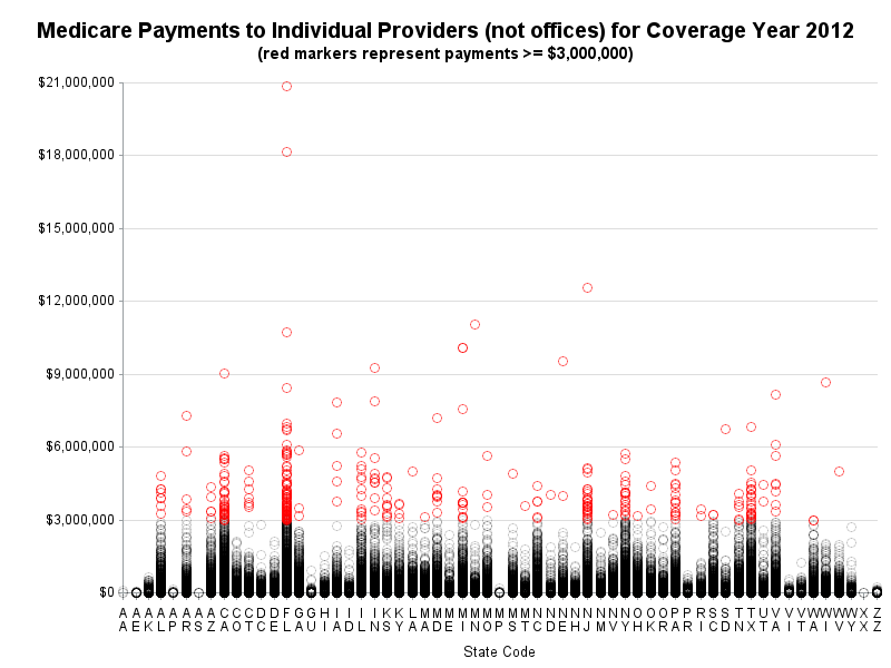 medicare_payments graph, with hover-text