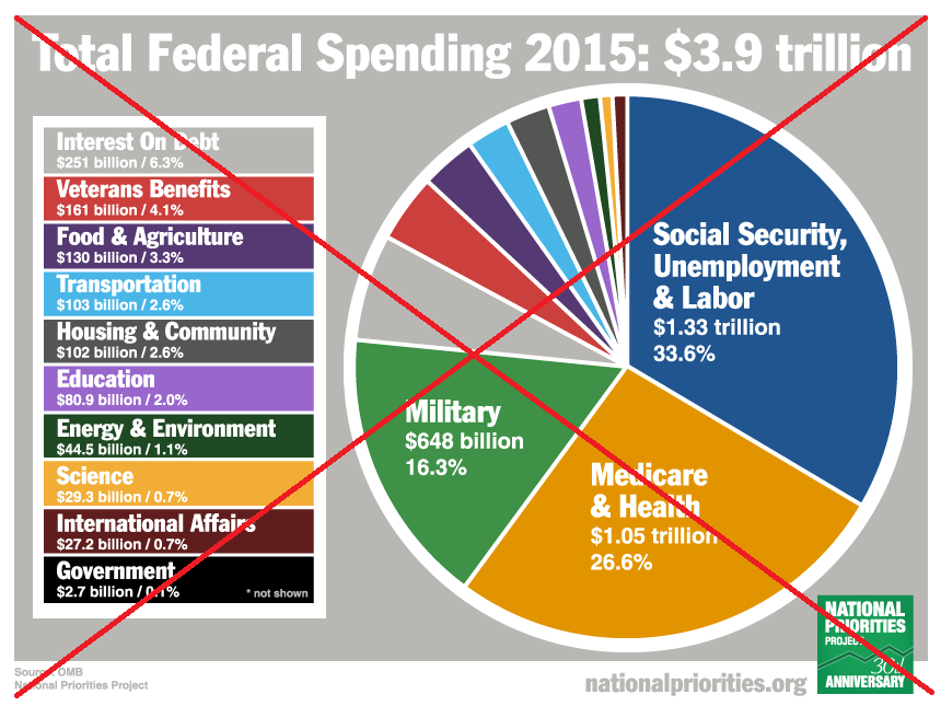 How are your tax dollars spent? Let's graph it! | SAS