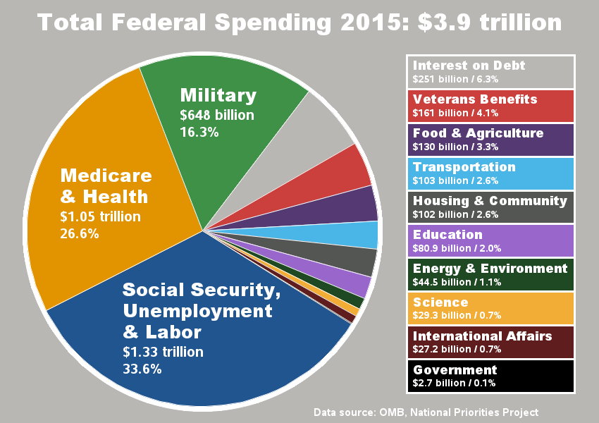 How Are Your Tax Dollars Spent Lets Graph It Sas Training Post