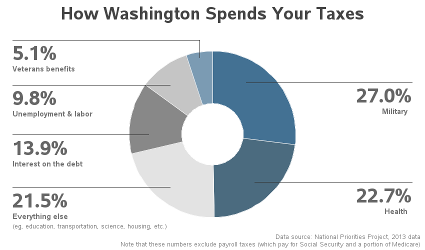 us_taxes_spent
