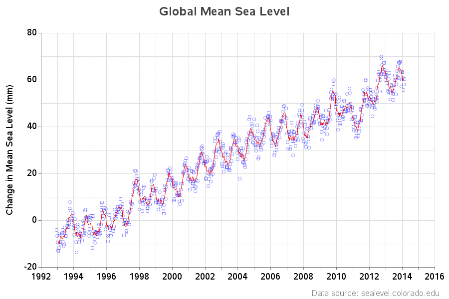 global_mean_sea_level