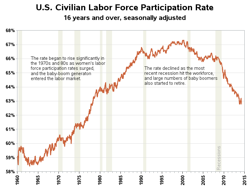 labor participation graph, with auto-scaled y-axis
