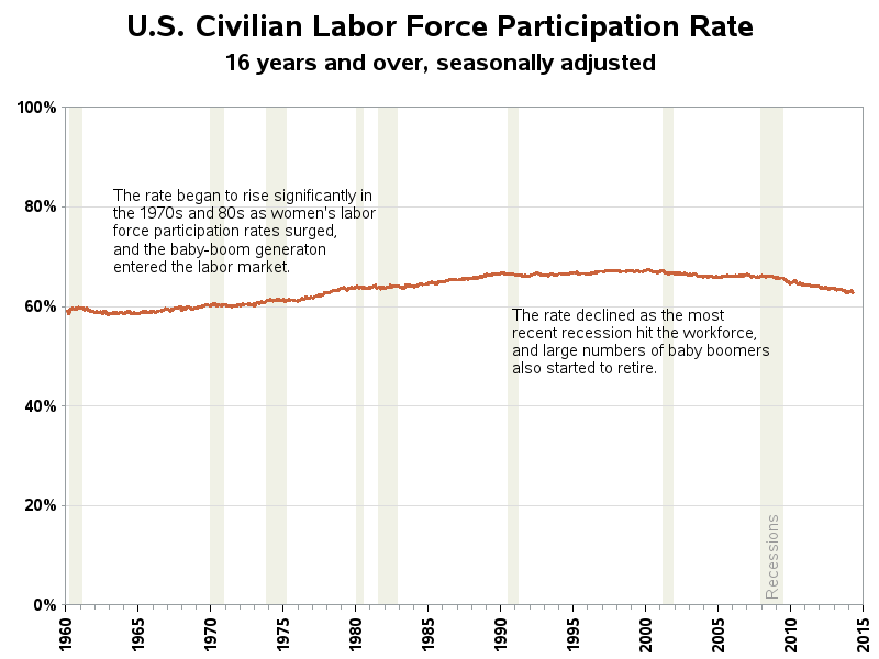 labor_participation rate, plotted on a 0-100% y-axis scale