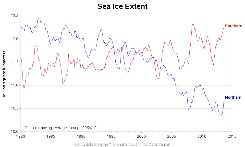 polar_sea_ice_extent