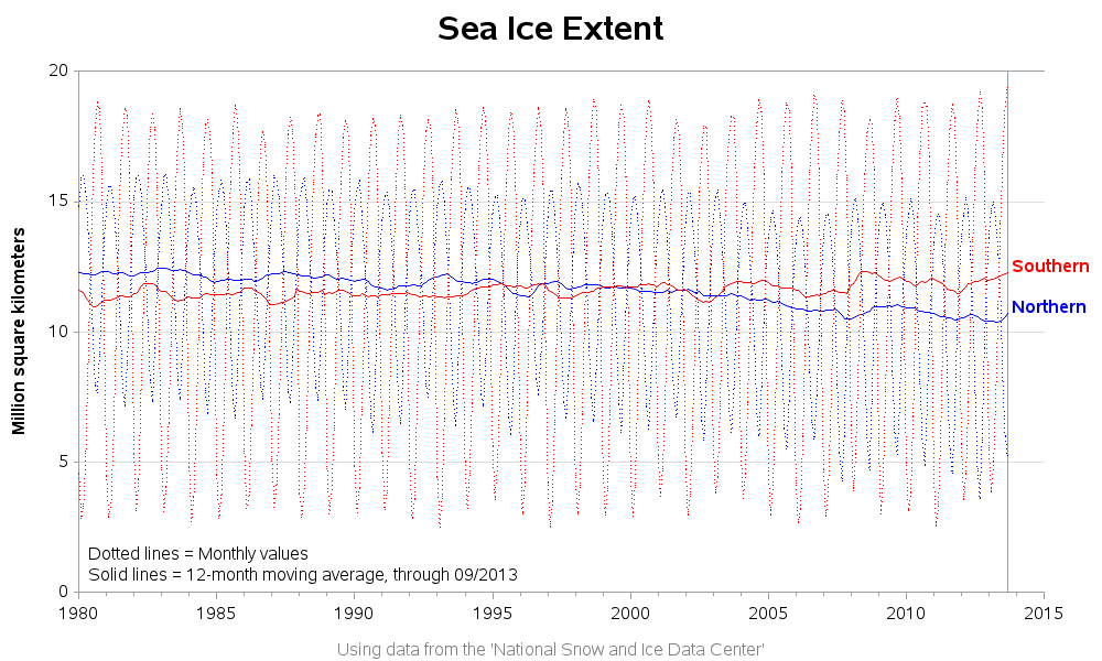 polar_sea_ice_extent1