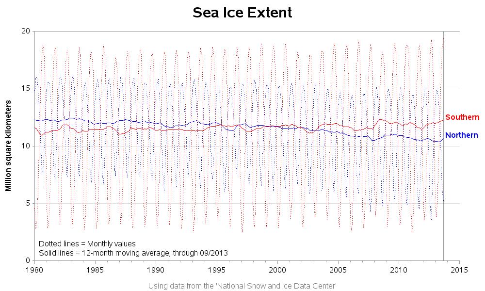 polar_sea_ice_extent1