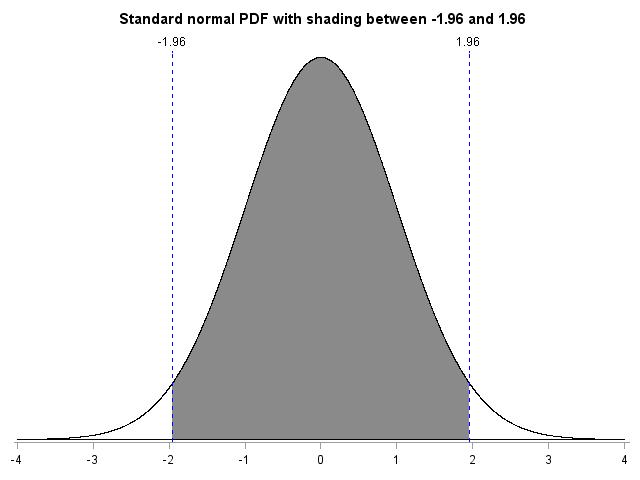 standardnormalpdf5