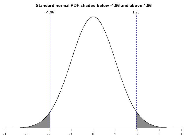 standardnormalpdf6