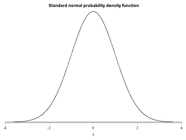 standardnormalprob1