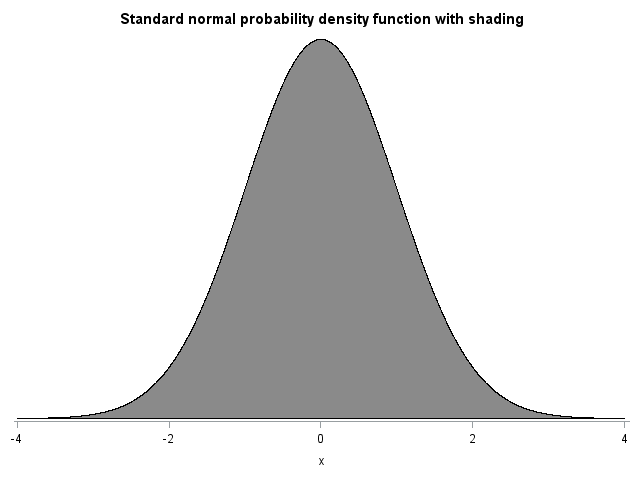 standardnormalprob2