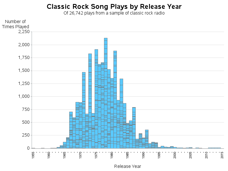 classic_rock_release_year