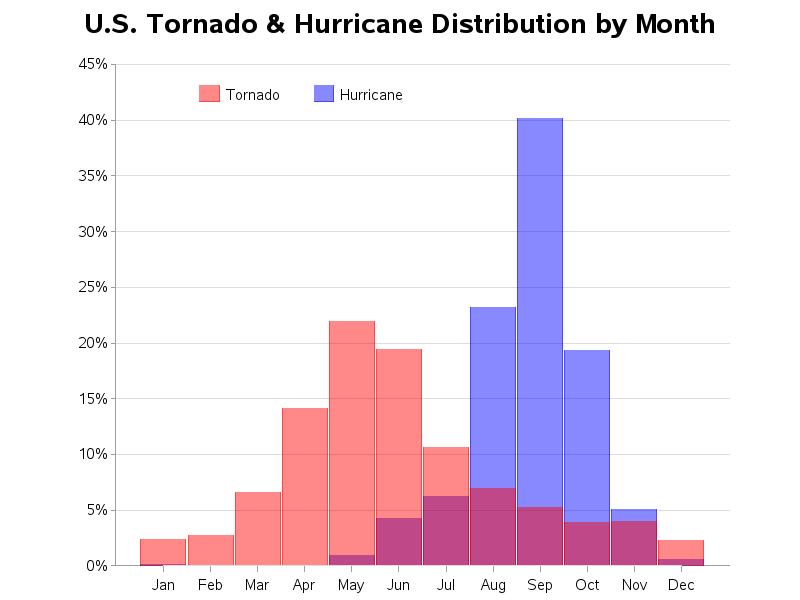 hurricane_tornado