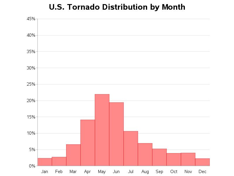 hurricane_tornado1