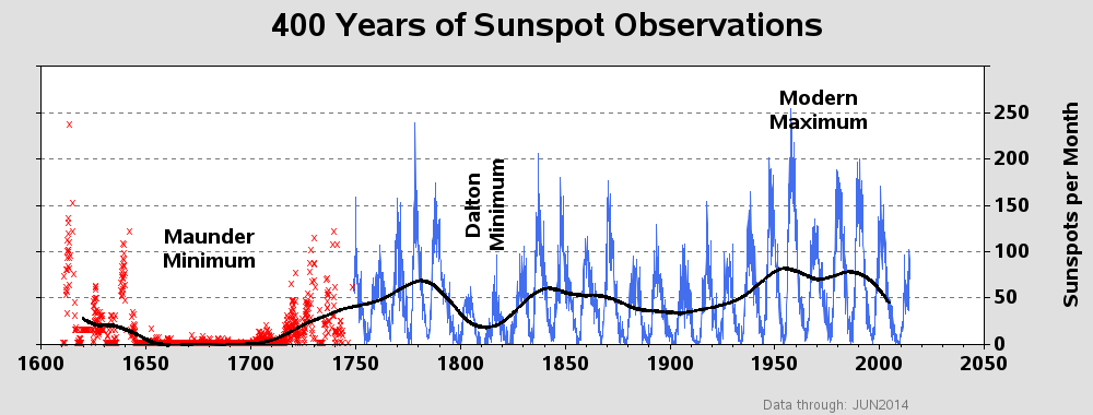Graph of 400 Years of Sunspot Observations