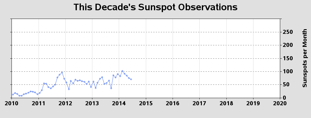 Most recent sunspot cycle