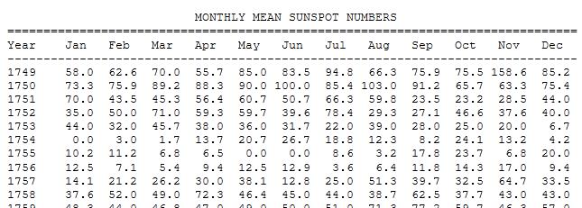 sunspot_data