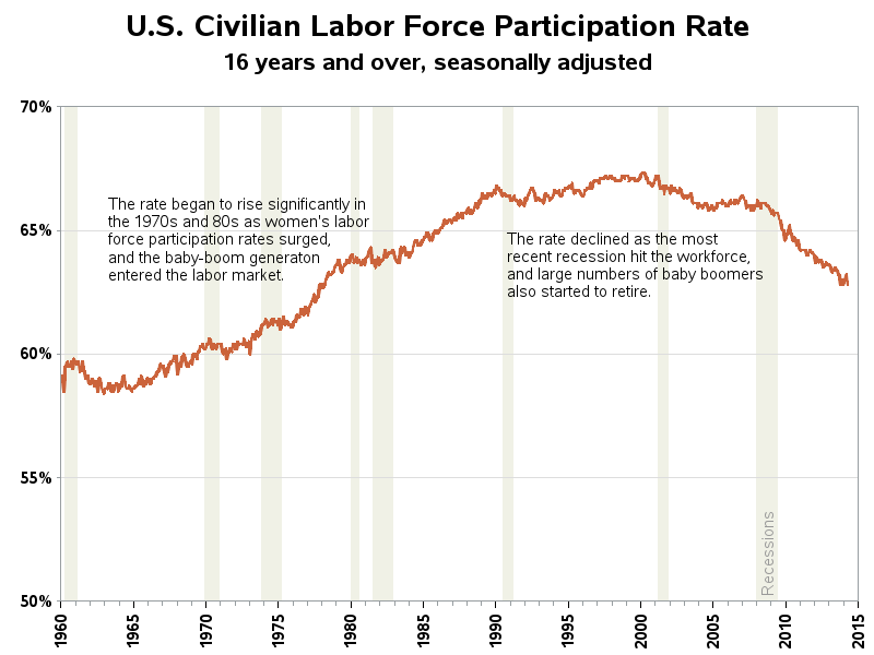 labor_participation