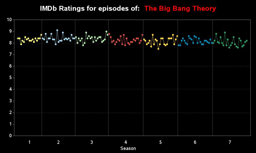 big_bang_theory_ratings