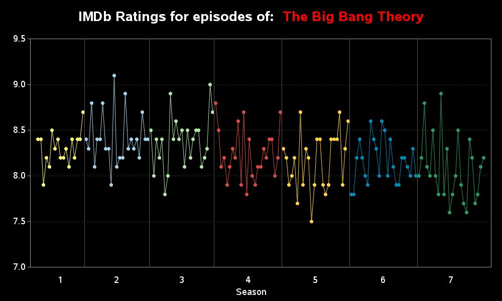big_bang_theory_ratings1