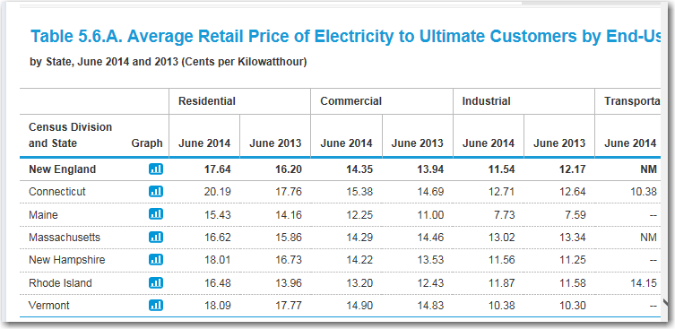 power_rates