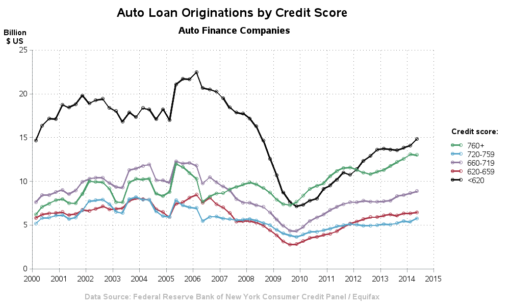 auto_loan_originations1