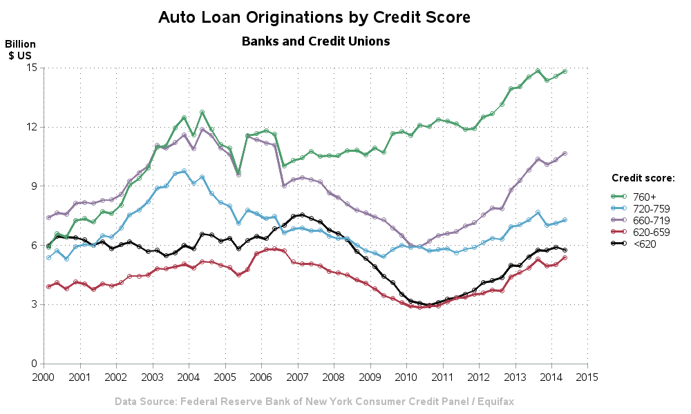 auto_loan_originations2