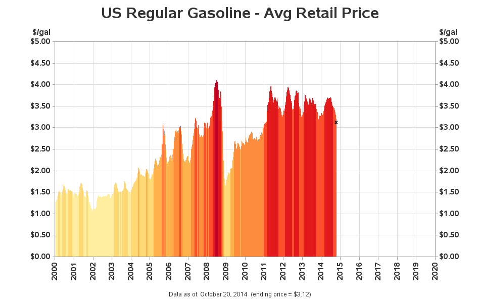 gasoline_prices_plot
