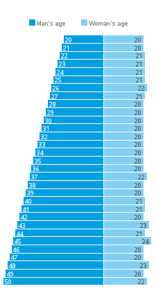 Age and attractiveness dating chart