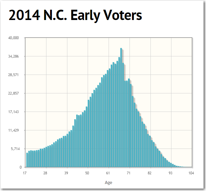 early_voters1