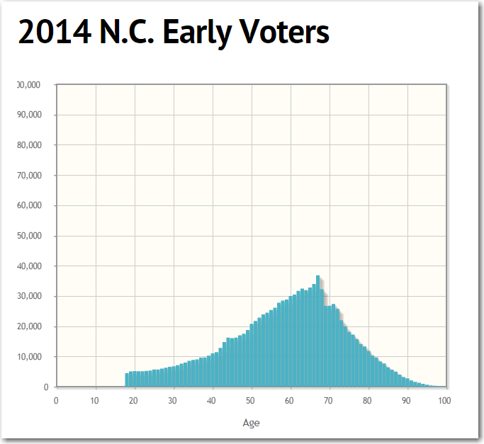 early_voters2