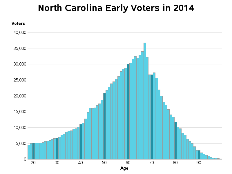 nc_early_voters_2014