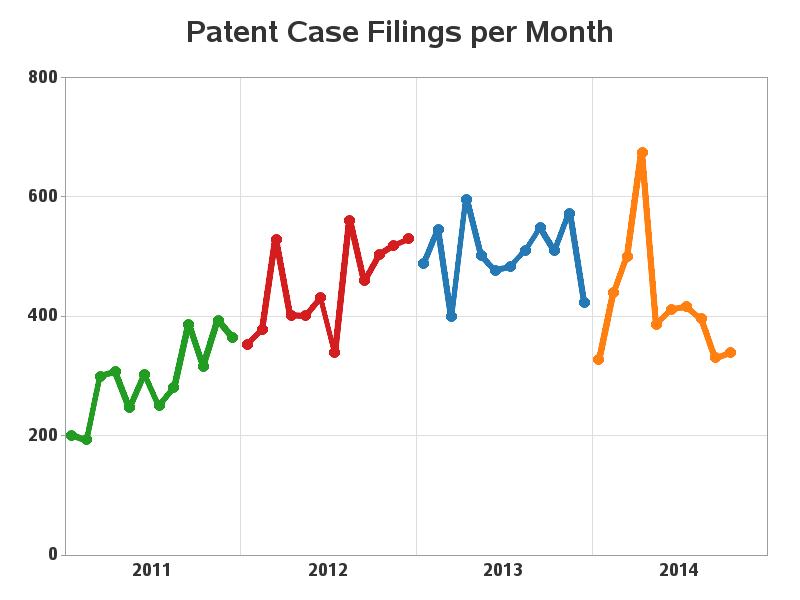 patent_case_filings