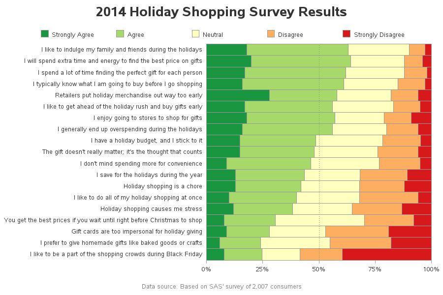 Bringing Order To Holiday Shopping Chaos The Sas