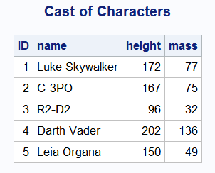 Data sample from Cast Of Characters data set