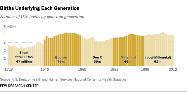 Millennials outnumber Baby Boomers in 2015 | The SAS ...