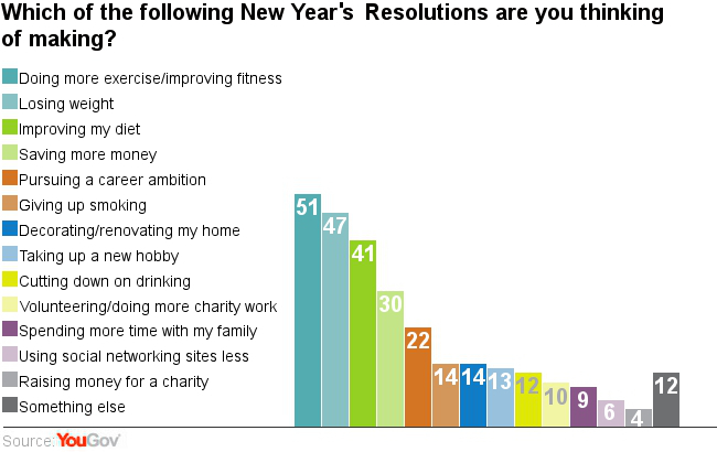 Most common New Year's resolutions | The SAS Training Post