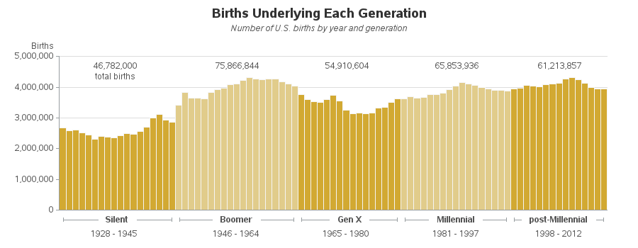 us_generations