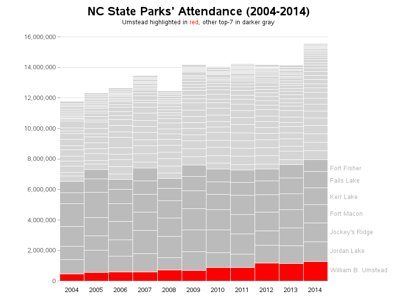 nc_state_parks_attendance1
