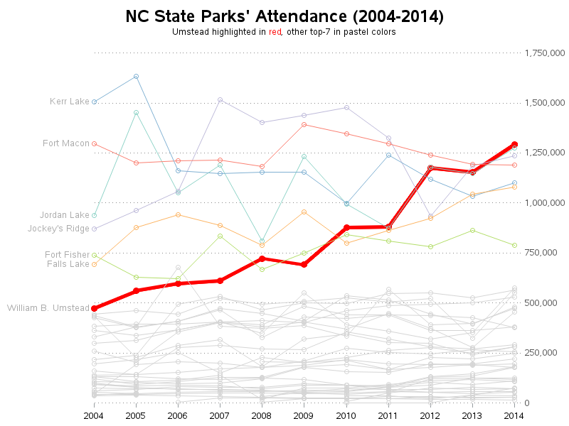 nc_state_parks_attendance2