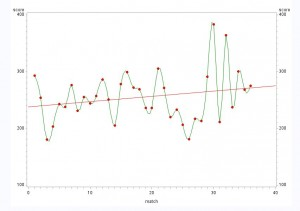 SAS plot showing runs over time plus a linear regression line